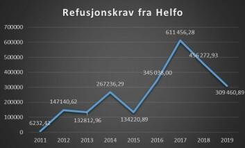 """<p align=""""right"""">Utgifter til refusjonskrav fra Helfo fra 2011 og frem til oktober 2019, Skien kommune.</p>"""
